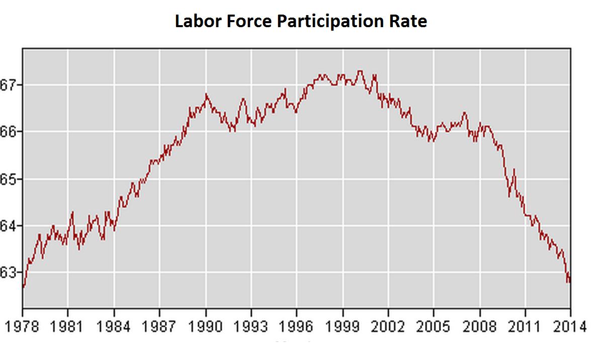 LaborForceParticipation.png
